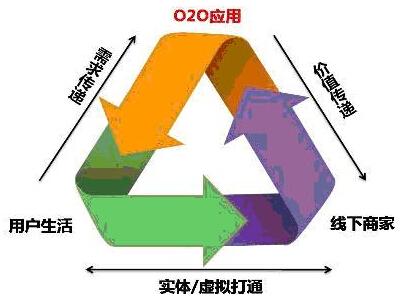 O2O模式